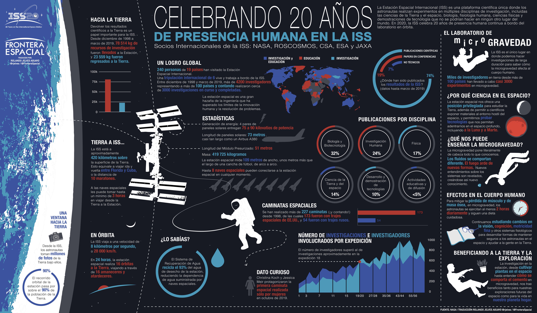 ISS 20 YEARS SPANISH.001